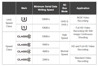 Sd Karte Class 10.Sd Cards Speed Class Vs Speed Performance But What Does It All