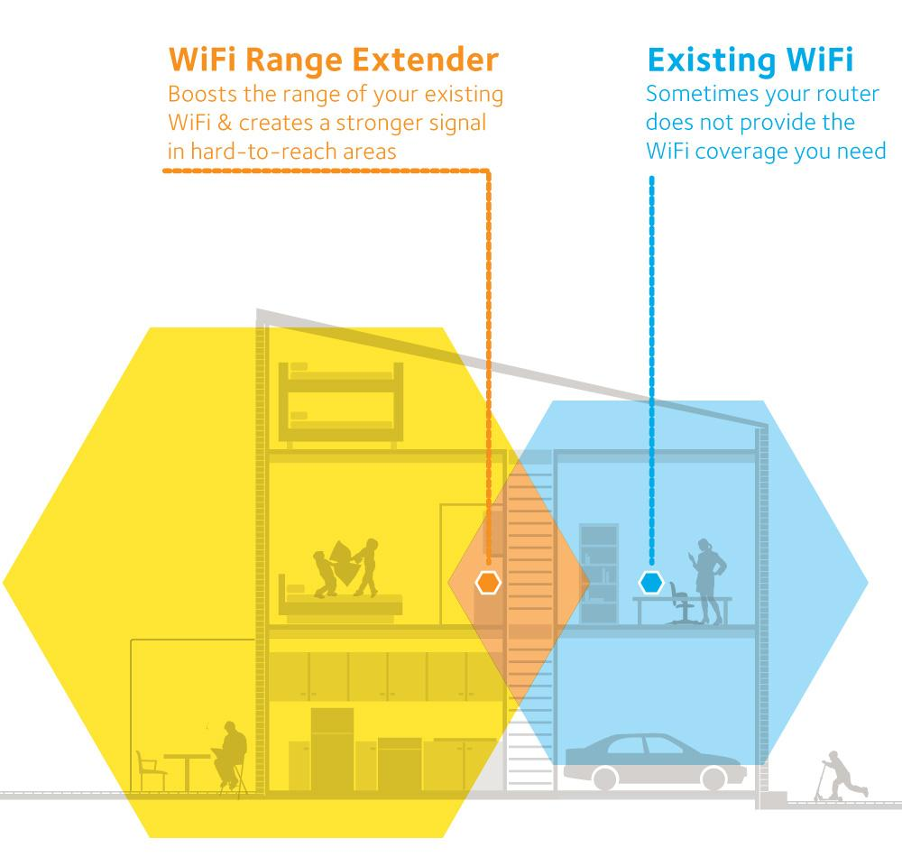 Boost The Wifi Signal At Home With Wifi Extenders