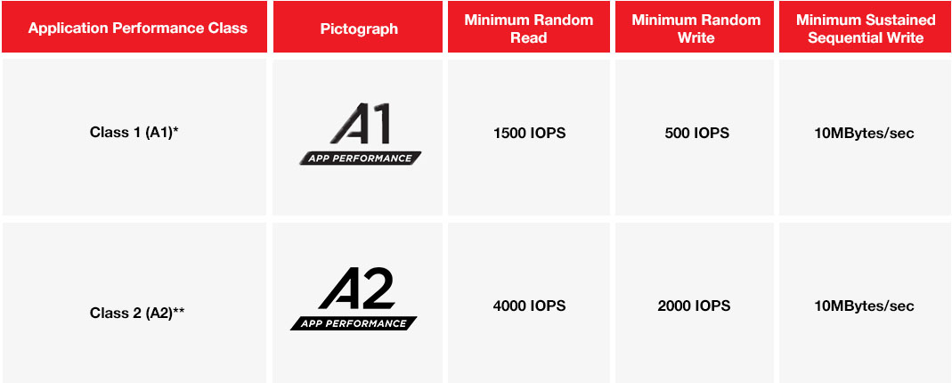 Performance Specifications Chart - A1 vs A2
