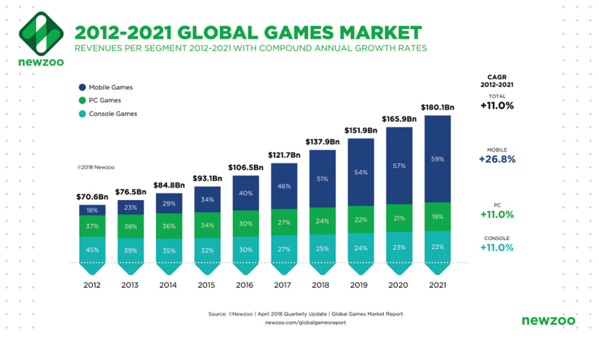 Chart showing the growth of mobile gaming worldwide. Image: NewZoo