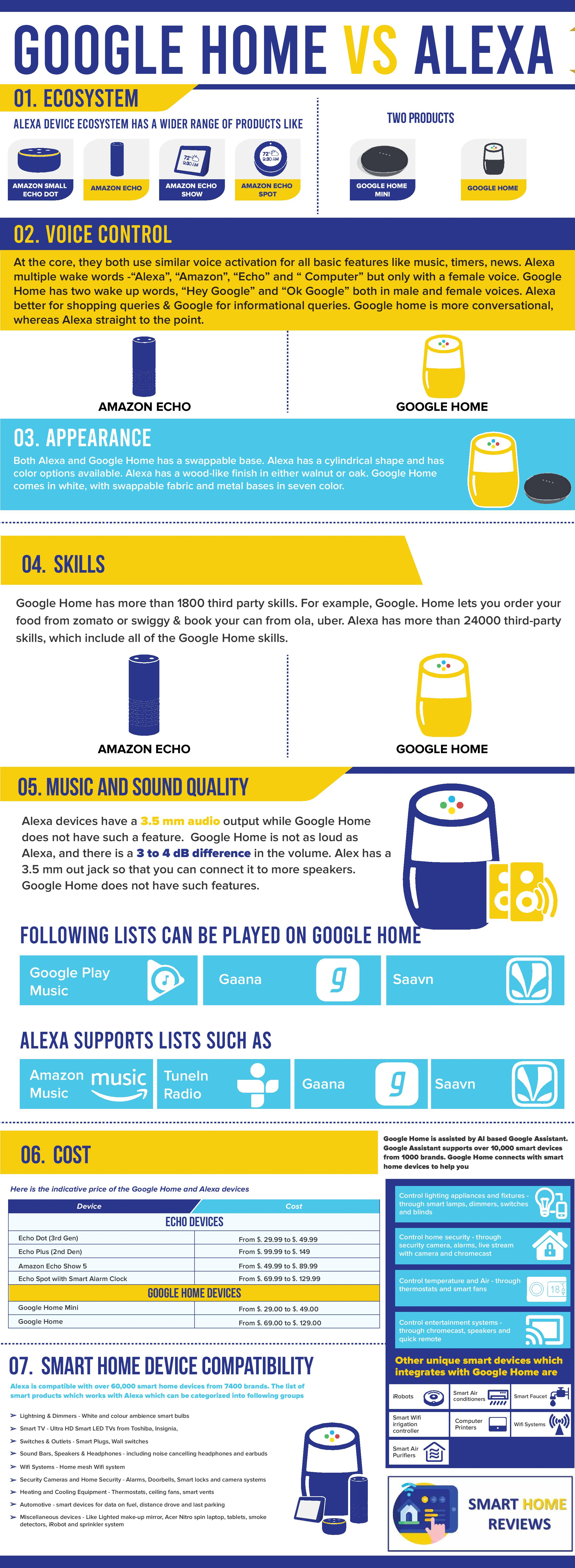 Amazon Alexa vs Google Home Infographic | Photo: Smart Home Reviews