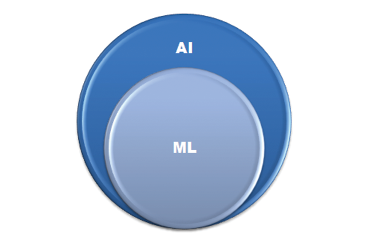 Relationship between Artificial Intelligence and Machine Learning