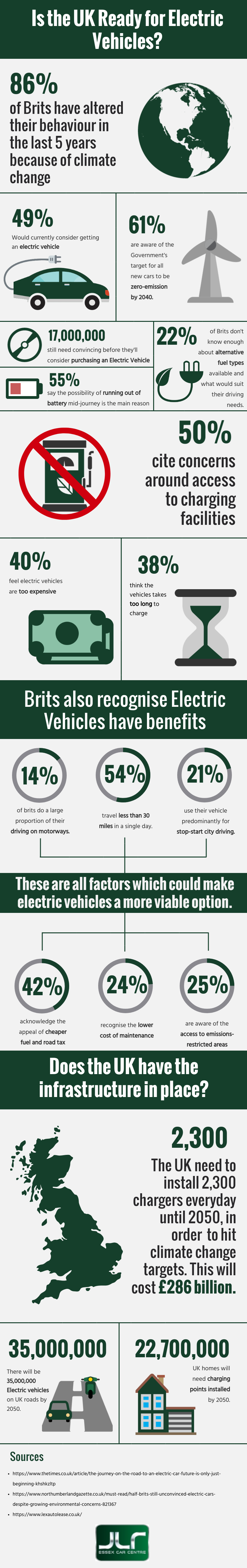JLR Essex Infographic | Is the UK ready for electric vehicles?